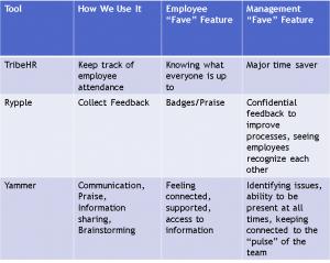 Social Media In the Workplace Case Study Presentation Slide by Mila Araujo @Milaspage