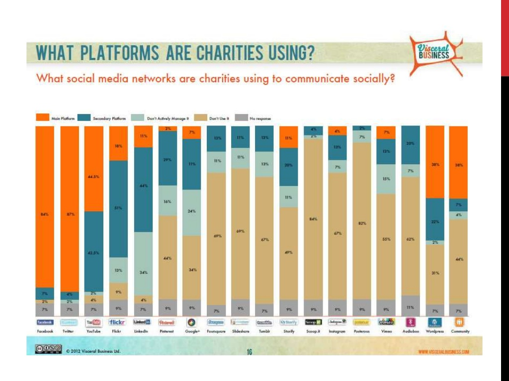 Platforms Charities are using 2012 from Slideshare Mila Araujo