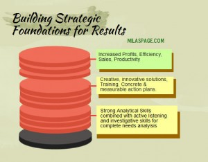 Building Strategic Foundations for Results -SEO -ROI