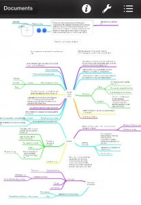 Sample of a MindNode Mind Map in Top 10 tools for writers online in Social Media - Help with organizing your thoughts